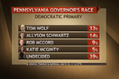 Twists and turns in PA governor race