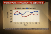 Origins of the GOP gender gap