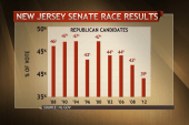 Should Cory Booker's lead in NJ be bigger?