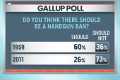 Gun control debate back in the spotlight