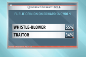 Most Americans don't see Snowden as a traitor