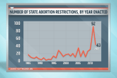 Arkansas now has nation's most restrictive...