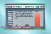Is early enrollment supposed to be slow?