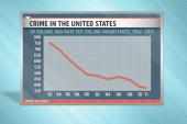 What is at the root of violent crime in...