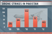 Seeking to codify rules for drone strikes