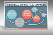 Major problems arise over campaign funding...