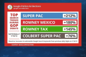 The most Googled GOP candidates