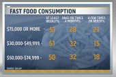 Fast food consumption changes by income level