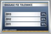 Baggage fees help airline industry turn...