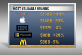 New ranking of world's most valuable brands