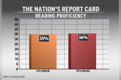 Test scores improve, but further reforms...
