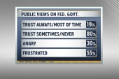 Poll: Shutdown further eroded trust in govt