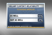 Hillary relatable with most Americans: Poll