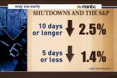 Shutdown could spur market waves