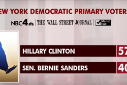 Sanders lags with NY Jewish voters: poll