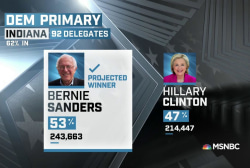 NBC News: Sanders wins IN primary