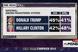 The poll that might scare Clinton supporters