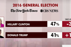 Clinton leads Trump in latest national poll