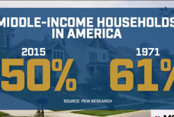 The disappearing middle class in America