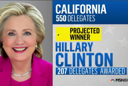 NBC: Clinton projected winner in California