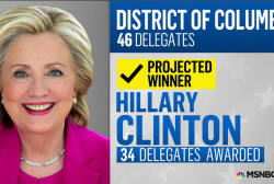 NBC: Hillary Clinton wins DC primary