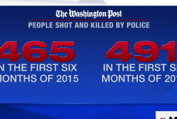 Police shootings of Americans on the rise