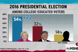 Trump losing bigly with educated voters: Poll