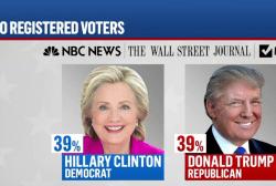 NBC Poll: Trump, Clinton tied in Ohio