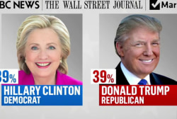 New poll declares Clinton and Trump tied
