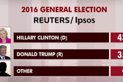 Post-DNC, Clinton extends lead in new poll