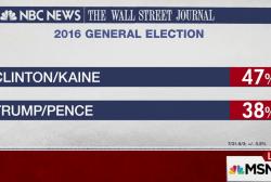 NBC/WSJ Poll: Clinton Leads Trump by Nine...