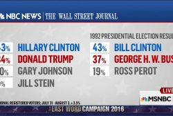 If election were today, Clinton wins big