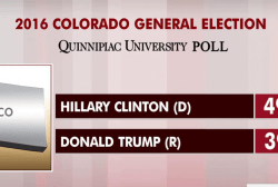 Clinton has solid swing state lead in polls