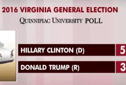 Expect wide 2016 polls to tighten: Joe