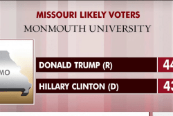 Clinton closes Trump gap in Missouri