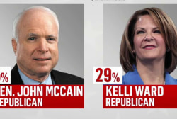 Is Trump affecting McCain's Senate election?