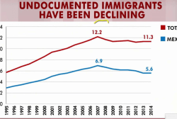 Rattner's charts: Immigration by the numbers