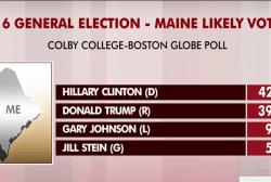 New polls show further 2016 tightening