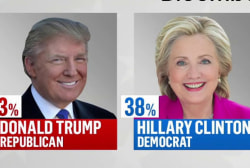 New poll gives Trump 5 point lead in Ohio