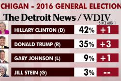 Clinton 'probably' won Monday's debate: polls
