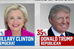 Michigan poll: Clinton holds on to 7 point...