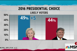 Latest polls suggest Clinton extending lead
