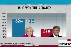 Early data suggests Clinton won first debate
