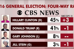 Clinton numbers up after first debate: polls