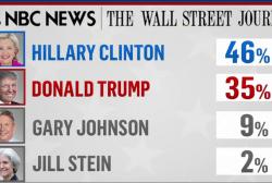 NBC/WSJ poll: Clinton holds major lead