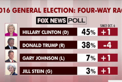 Hillary Clinton up nationally by seven points