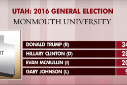 Swing state polls show mixed picture 25...