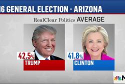 New AZ polls show Trump, Clinton in dead heat