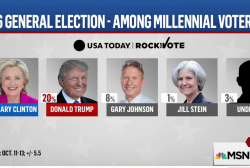 Will millennials come out and vote?