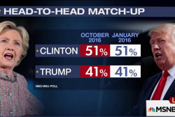 The Amazingly Stable Presidential Race
